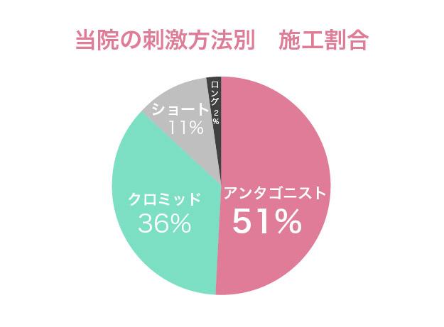 刺激方法割合-名古屋市南区不妊治療専門_山口レディスクリニック