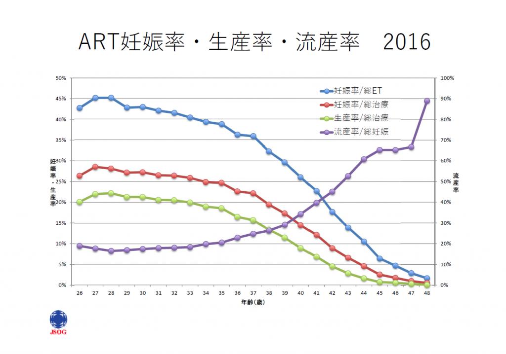 ART妊娠率・生産率・流産率2016