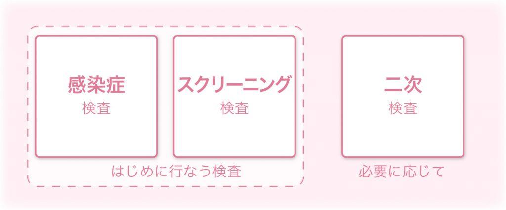 不妊検査の種類 - 名古屋不妊治療山口レディスクリニック
