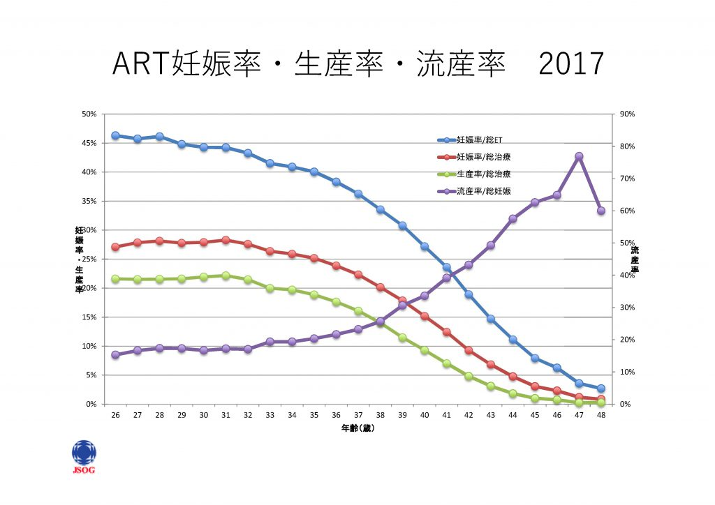 ART妊娠率・生産率・流産率2017