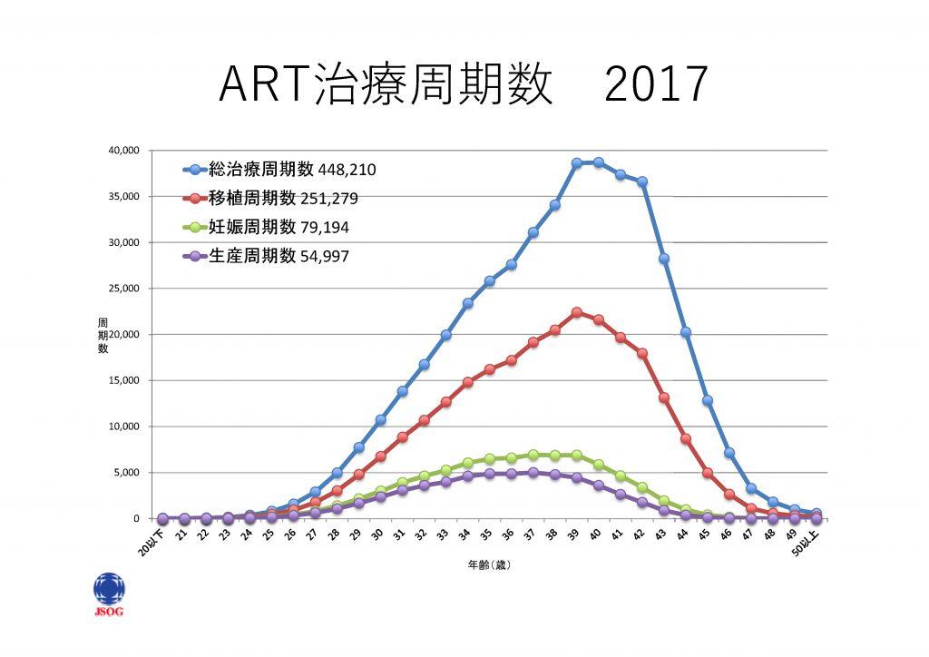 ART治療周期数2017